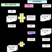 專利案件申請階段承辦流程圖