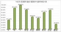 102年國科會申請率70.49%