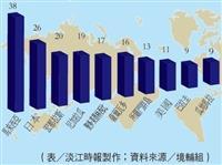 外籍生來源前10大國家