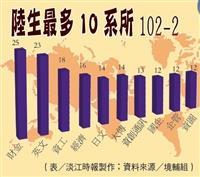 簡體字答題嘛也通 102-2陸生最多10系所
