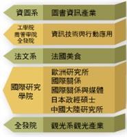 教務會議通過9就業學程