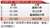 QS世界大學「英國語文與文學」臺灣高校排名