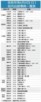 各院所系6月5日(日)校內自辦畢典一覽表