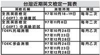台灣近期英文檢定一覽表