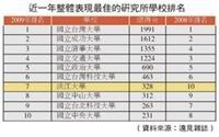 近一年整體表現最佳研究所學校排名