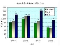 淡江大學學生傷害統計(總務處提供)