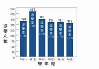 94至96學年度學業退學人數一覽表