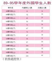 89-95學年度外國學生人數