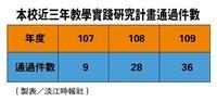109教學實踐研究計畫 本校通過件數全國第一