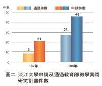 淡江大學申請及通過教育部教學實踐研究計畫件數