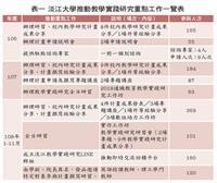 淡江大學推動教學實踐研究重點工作一覽表