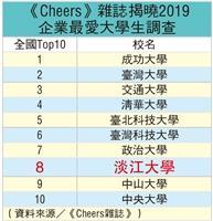 《Cheers》雜誌企業最愛淡江人Top8 本校22度蟬聯私校第一