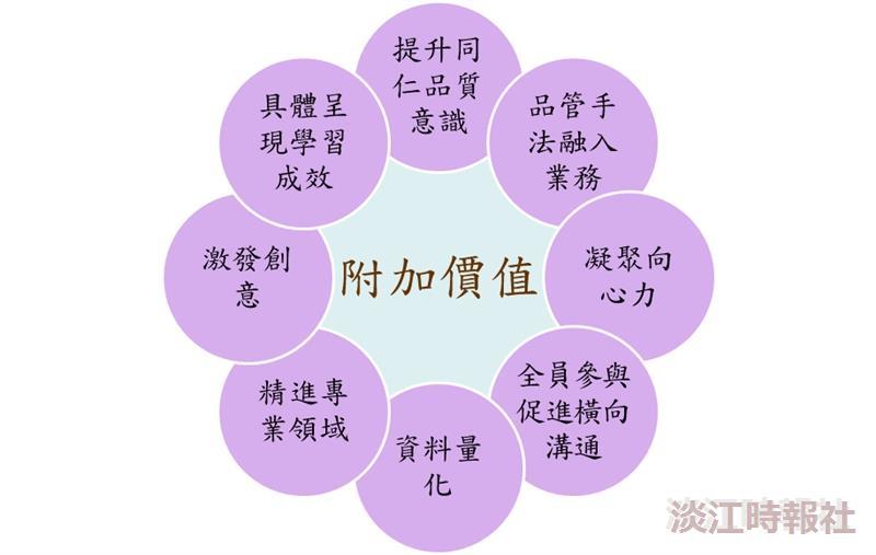 申請淡品獎為財務處創造許多的附加價值。