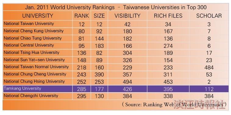 Tamkang Ranked Among World's Top 300
