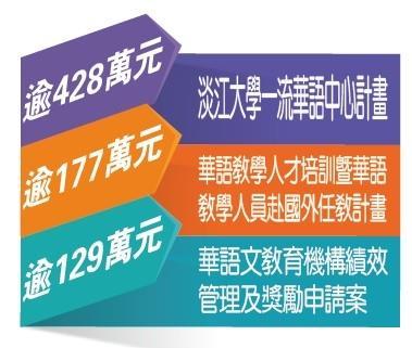 華語產業輸出 我校佔鰲頭