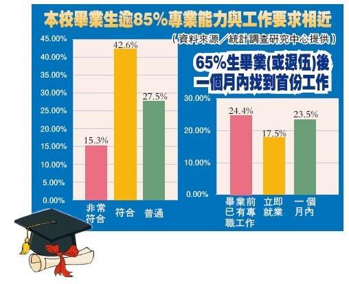 本校畢業生逾85%專業能力與工作要求相近、65%生畢業(或退伍)後一個月內找到首份工作(圖表/淡江時報製、資料來源/統計調查研究中心提供)
