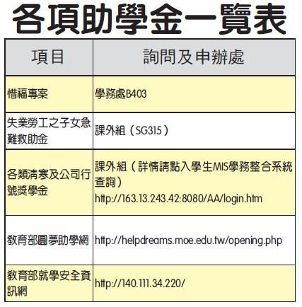 各項助學金一覽表