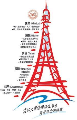 法文系品質屋使命為培養「法語專業、人文、國際視野及理論與實務兼備之研究專才。」(圖�法文系提供)