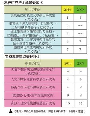 """GLOBAL VIEWS MONTHLY: IN THE SURVEY OF """"2011 ENTERPRISES' FAVORITE MASTER GRADUATES"""" TKU WAS RANKED NO. 1 AMONG PRIVATE UNIVERSITIES"""