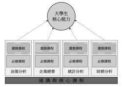 資料來源:決策系