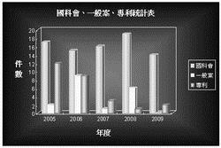 機電系國科會、一般案、專利統計表