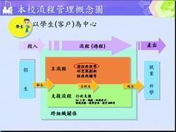 本校流程管理概念圖
