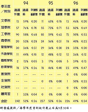 94-96學年度國科會專題計畫案通過率統計表