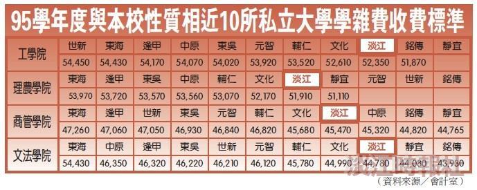 下學年度學雜費預計漲3%  各院增加金額介1360~1600元間 今舉行說明會