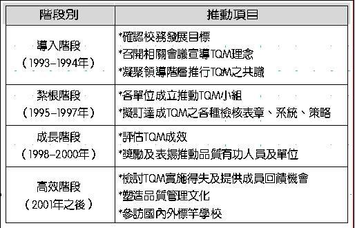 淡江大學推動TQM階段表