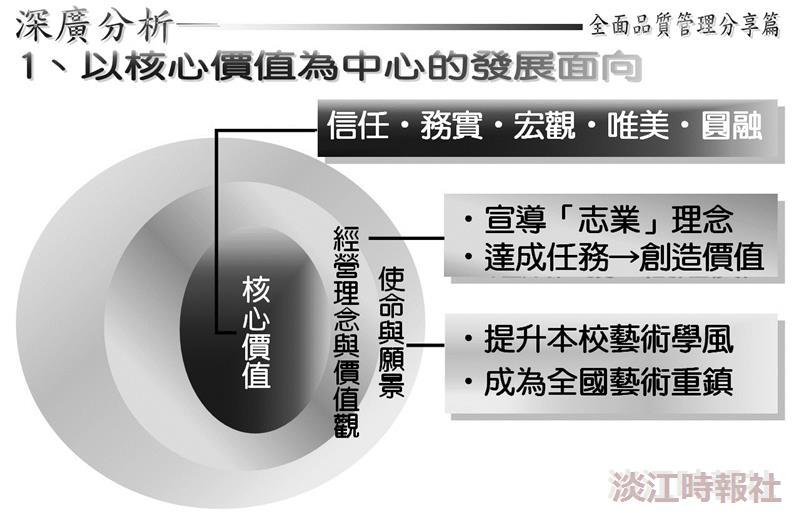 國家品質獎 淡江蓄勢待發