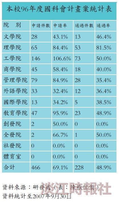 本校96年度國科會計畫案統計表