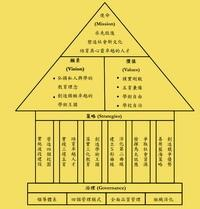 淡江大學經營理念架構圖以品質屋圖表呈現(圖�秘書室提供)