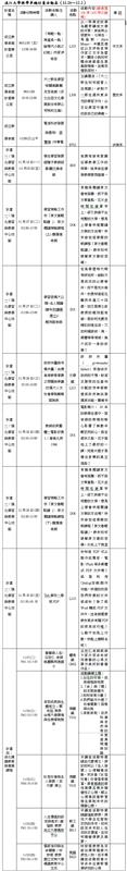淡江大學教學卓越計畫活動