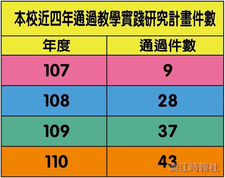 110年度教學實踐研計畫通過件數