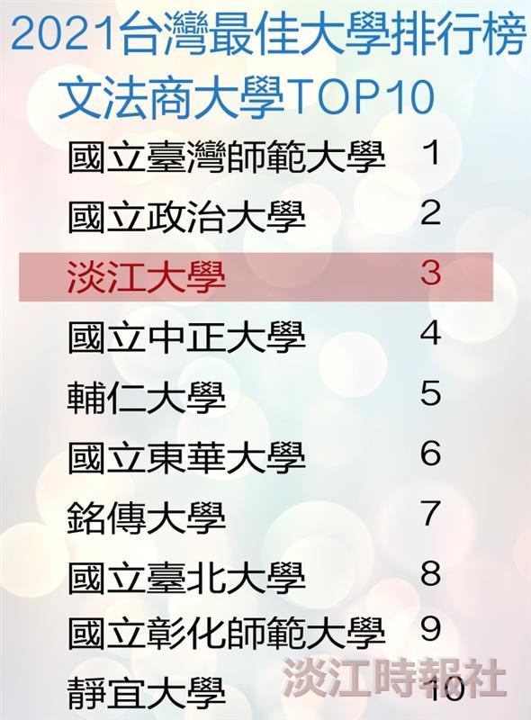 2021《遠見》台灣最佳大學 本校文法商類私校第一