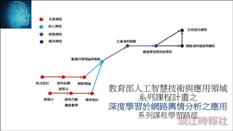 資工系教授王英宏獲得教育部「人工智慧技術與應用領域系列課程計畫」
