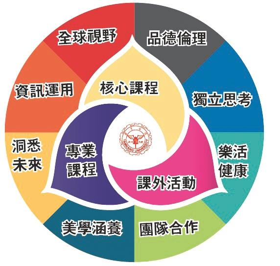 淡江大學八大素養