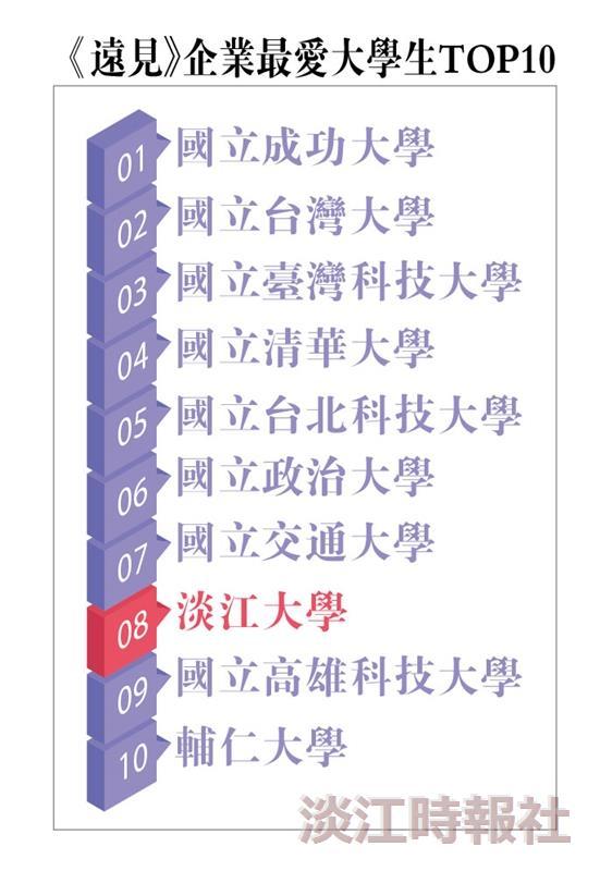 《遠見》雜誌「2020企業最愛大學生排行榜」