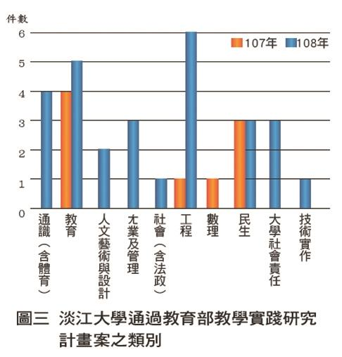 淡江大學通過教育部教學實踐研究計畫案之類別