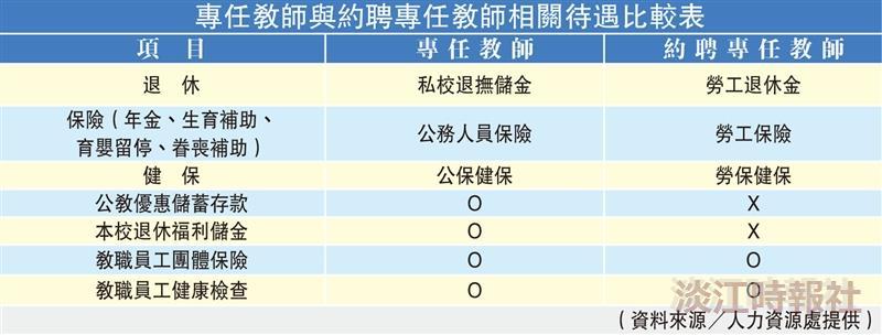 人資長林宜男分析約聘專任教師待遇