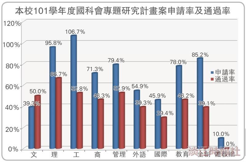 國科會計畫案 通過率增4.6%