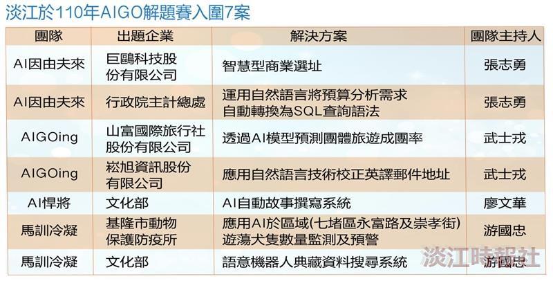 110年AIGO解題賽 張志勇與跨校團隊再拿7案